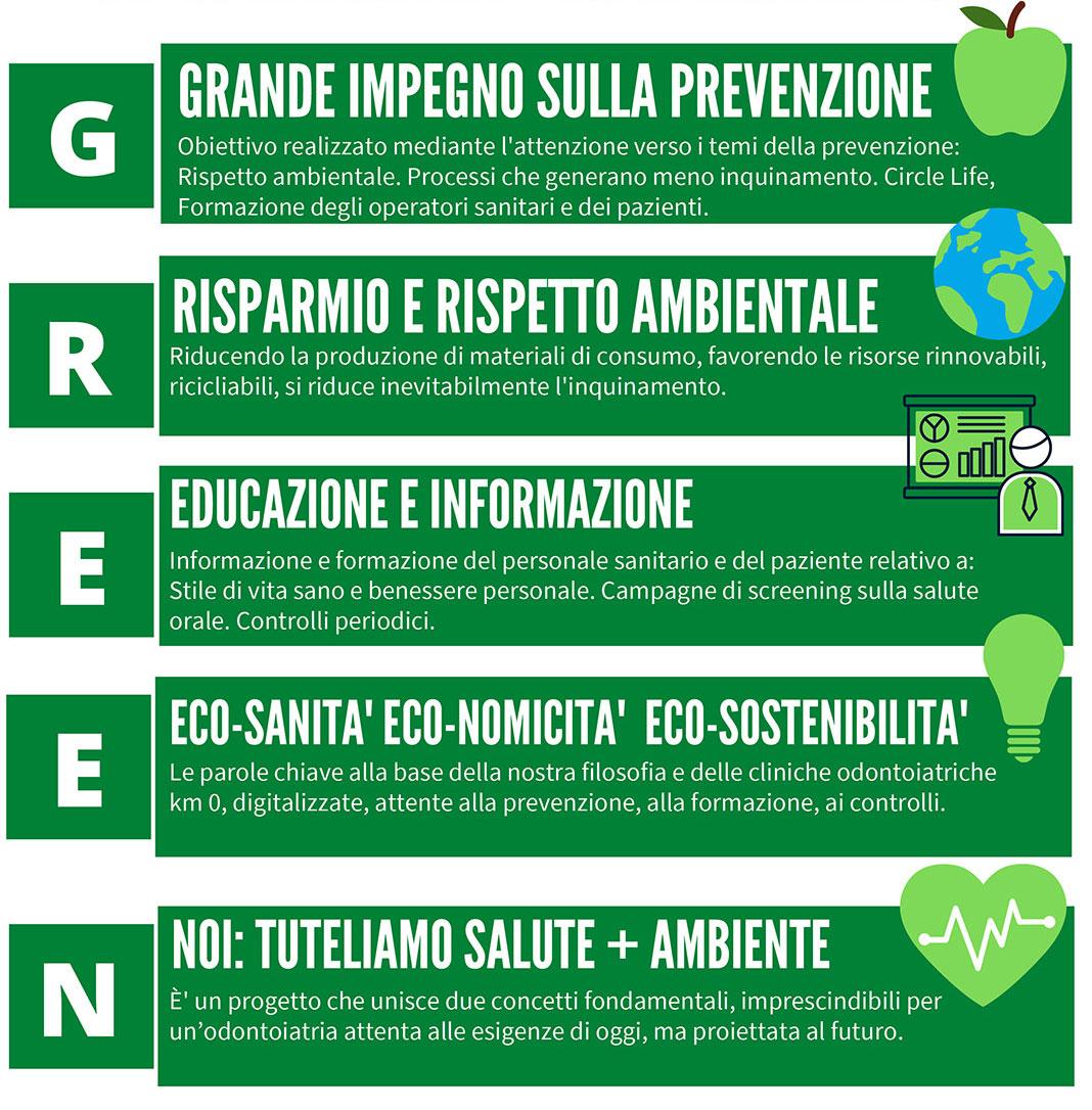 Cosa Significa Essere Green Oggi Smart Dental Clinic